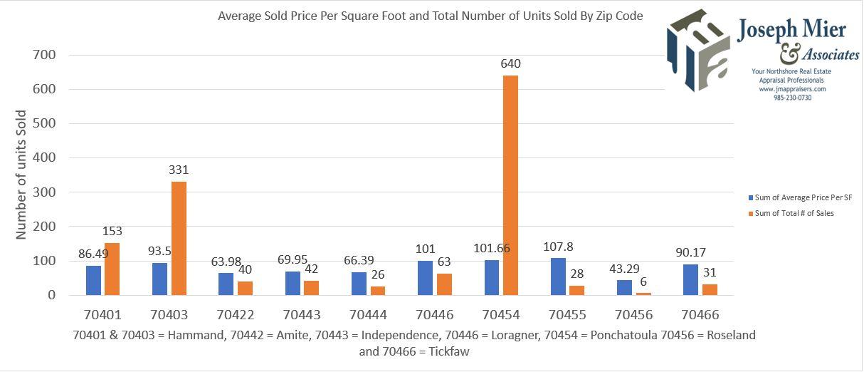 aver sold price per sq ft