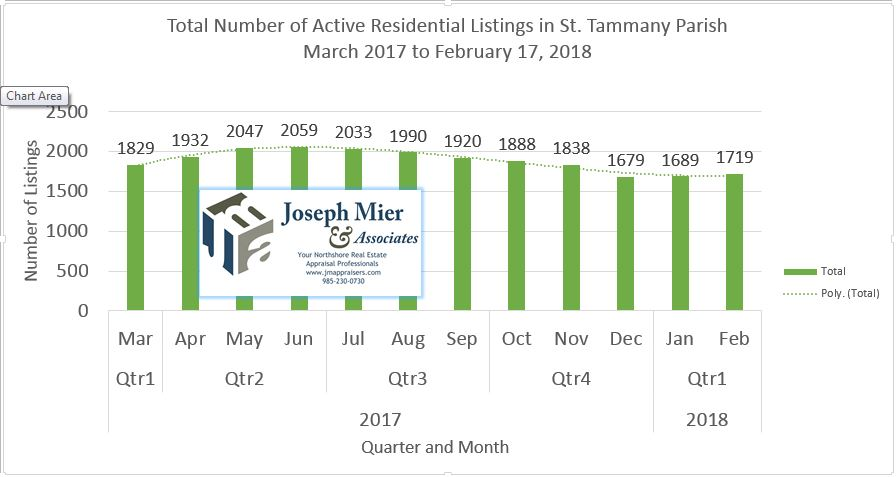 Total Active listings