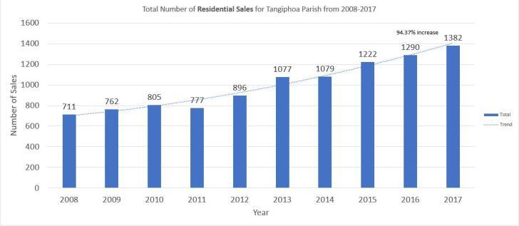 Total number of sales